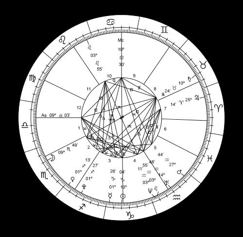 Horoscope Punjabi Meaning Of Horoscope