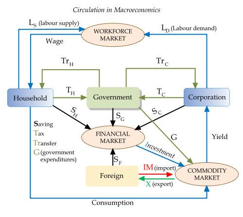 Macroeconomics Kannada Meaning Of Macroeconomics