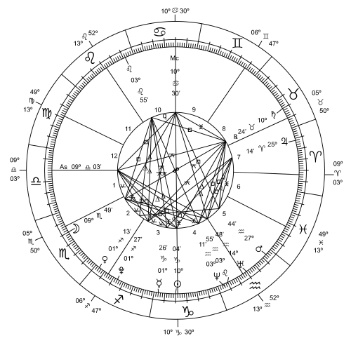 Zodiac gujarati meaning of zodiac zodiac gujarati meaning ccuart Images
